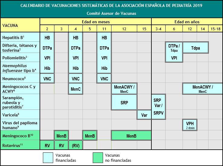 calendario de vacunación españa